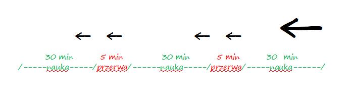 wykres Pogotowie maturalne